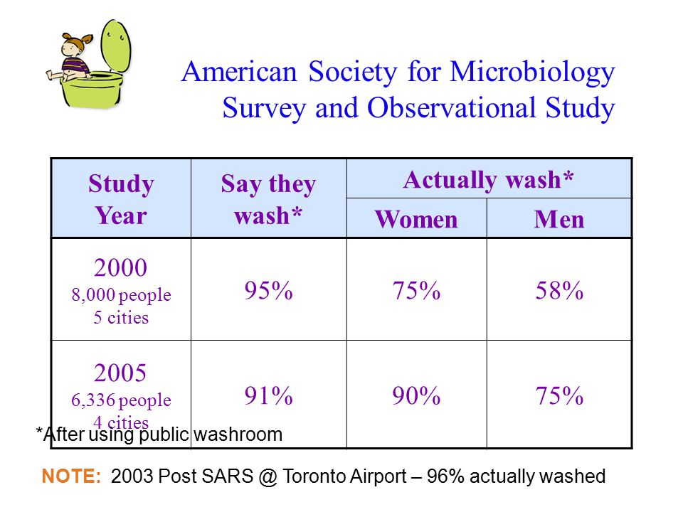 American Society for Microbiology Survey and Observational Study Study Year Say they wash* Actually wash* WomenMen 2000 8,000 people 5 cities 95%75%58