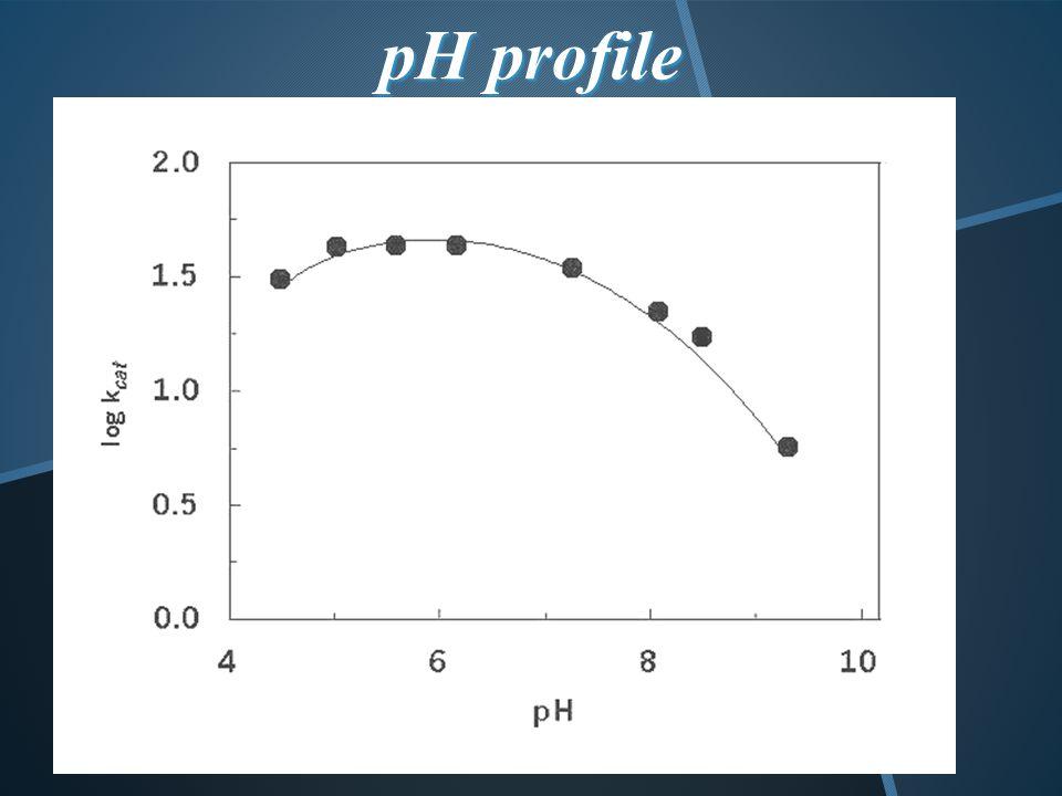 pH profile pK 1 =3.8~4.0, pK 2 =6.6