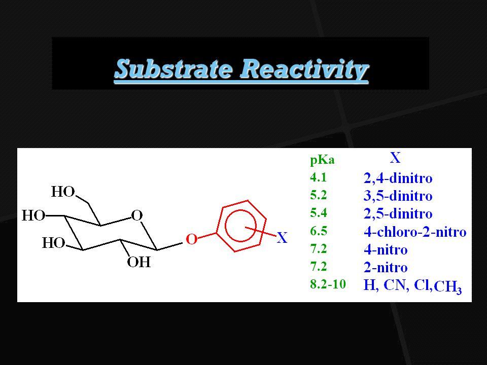 Substrate Reactivity pKa 4.1 5.2 5.4 6.5 7.2 8.2-10