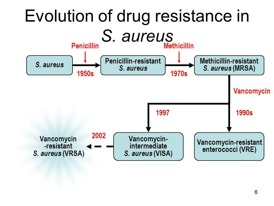 6 MMWR Morb Mortal Wkly Rep 2002;51:565–567 Evolution of drug resistance in S. aureus S. aureus Penicillin-resistant S. aureus PenicillinMethicillin 1