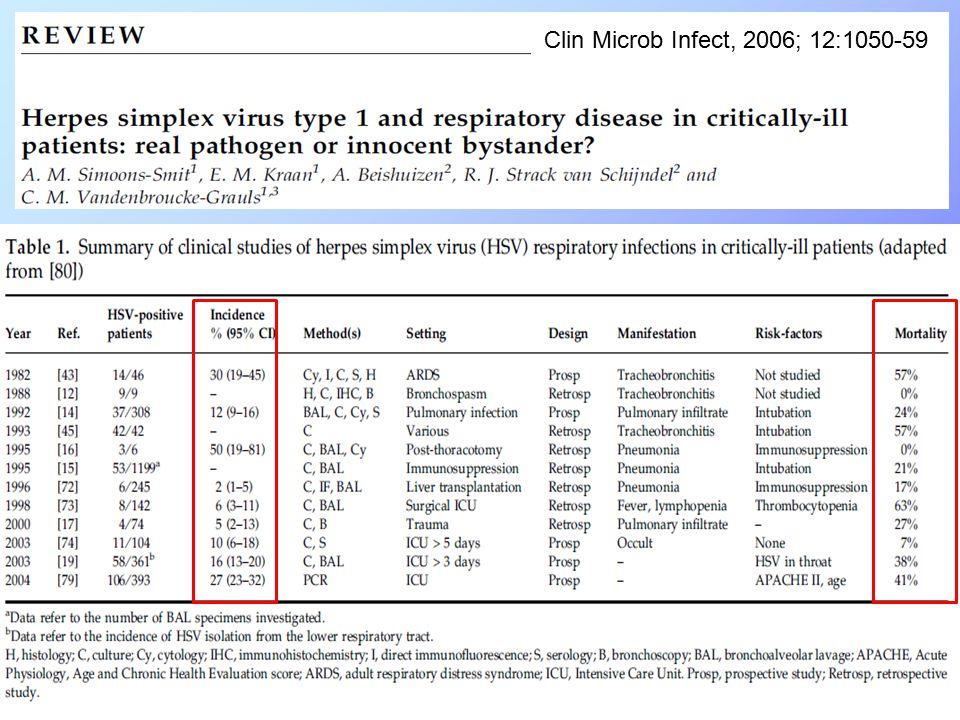Clin Microb Infect, 2006; 12:1050-59
