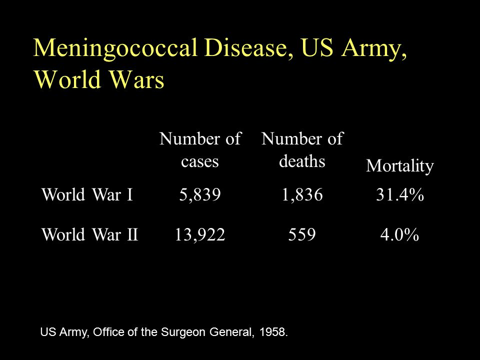Meningococcal Disease, US Army, World Wars US Army, Office of the Surgeon General, 1958. Number of cases Number of deaths Mortality World War I5,8391,