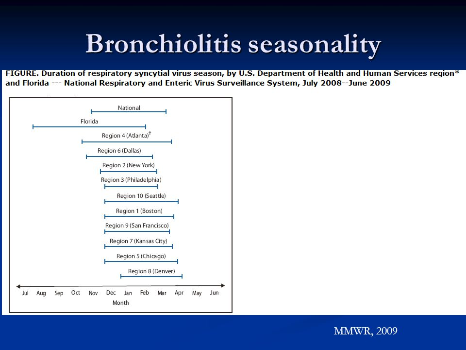 Bronchiolitis seasonality MMWR, 2009