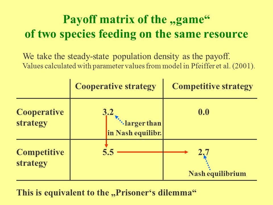 "Payoff matrix of the ""game"" of two species feeding on the same resource Cooperative strategy Competitive strategy Cooperative 3.2 0.0 strategy larger"