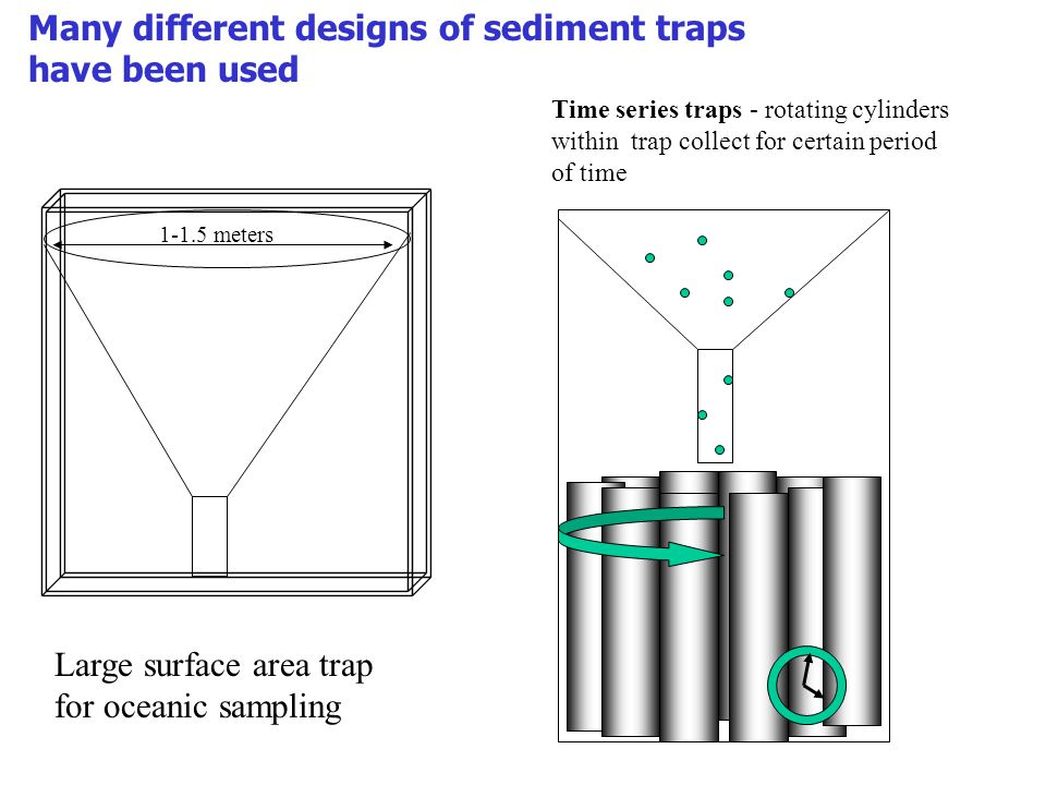 1-1.5 meters Many different designs of sediment traps have been used Time series traps - rotating cylinders within trap collect for certain period of