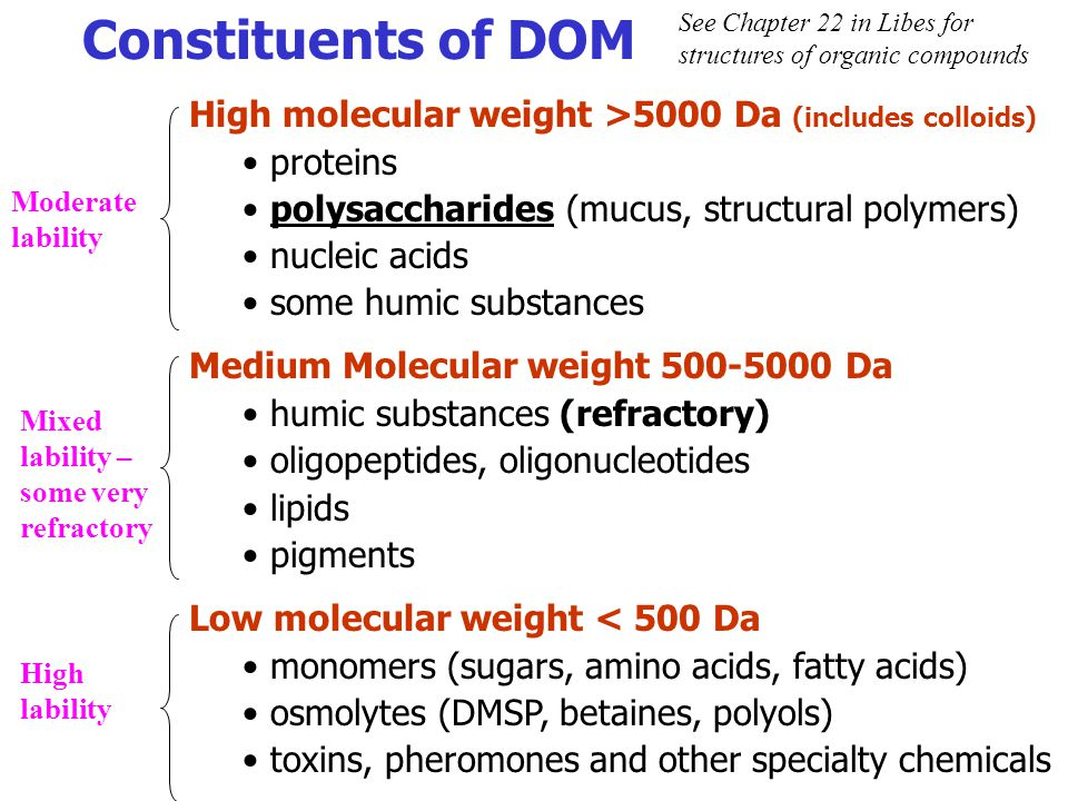 Constituents of DOM High molecular weight >5000 Da (includes colloids) proteins polysaccharides (mucus, structural polymers) nucleic acids some humic
