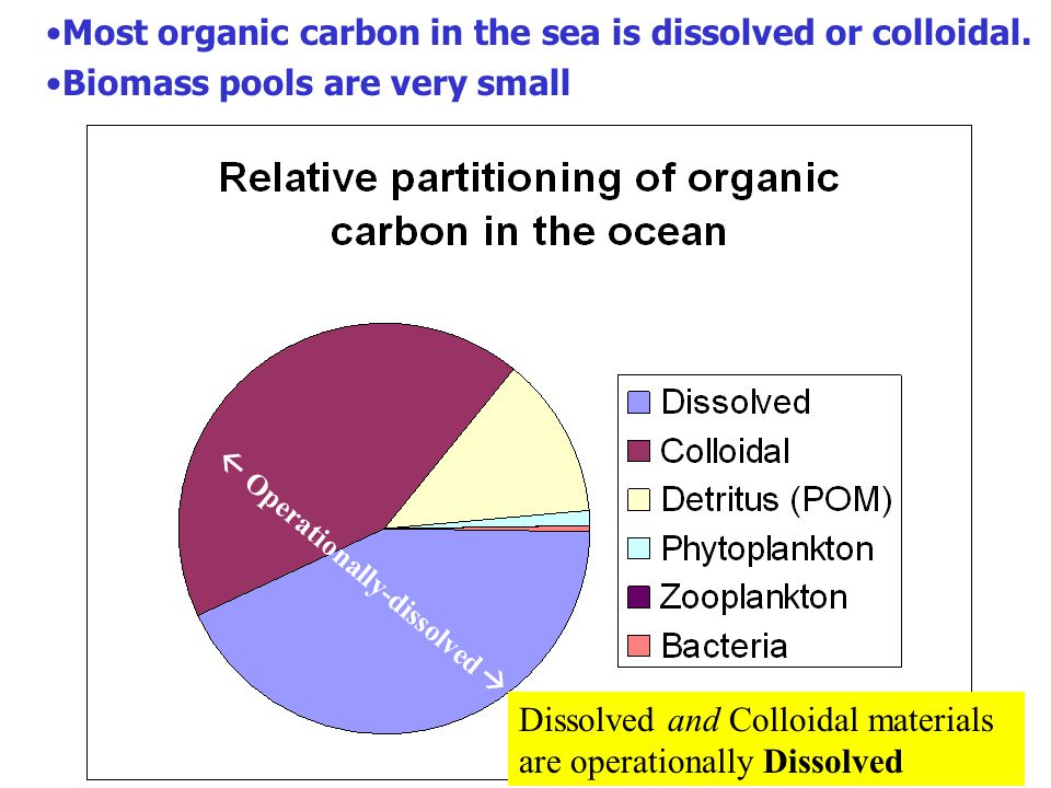 Most organic carbon in the sea is dissolved or colloidal. Biomass pools are very small Dissolved and Colloidal materials are operationally Dissolved 