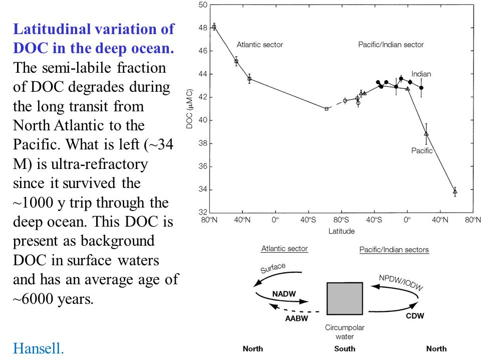Latitudinal variation of DOC in the deep ocean. The semi-labile fraction of DOC degrades during the long transit from North Atlantic to the Pacific. W