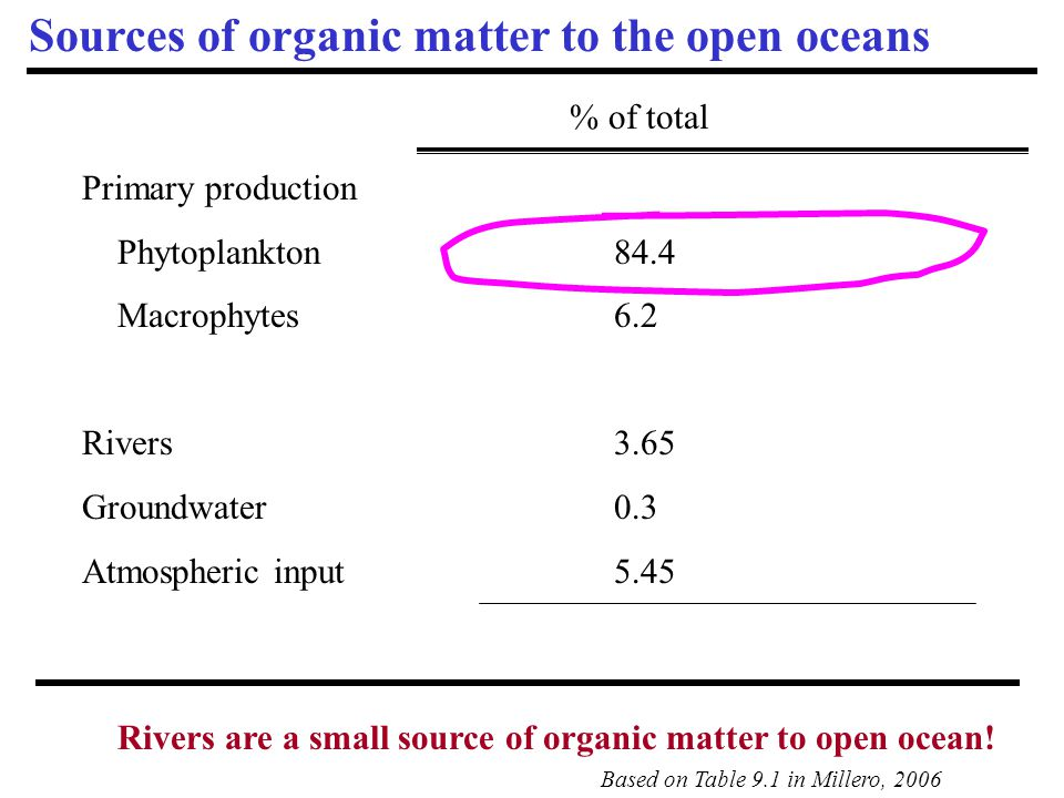 Sources of organic matter to the open oceans Primary production Phytoplankton84.4 Macrophytes 6.2 Rivers 3.65 Groundwater0.3 Atmospheric input5.45 % o