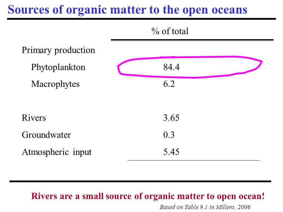Trophic zone Mixed layer Chl a (μg L -1 ) Net Primary Production (10 15 gC y -1 ) Oligotrophic< 0.1 11.0 Mesotrophic0.1 -1.0 27.4 Eutrophic> 1.0 9.1 Macrophytes - 1.0 Total ocean production = 48.5 22.7 56.5 18.7 2.1 % of Ocean NPP Total terrestrial production = 56.4 Total global production = 104.9 Ocean Net Primary Production in different trophic regimes (<100 gC m -2 y -1 ) (100-300 gC m -2 y -1 ) (300-500 gC m -2 y -1 )