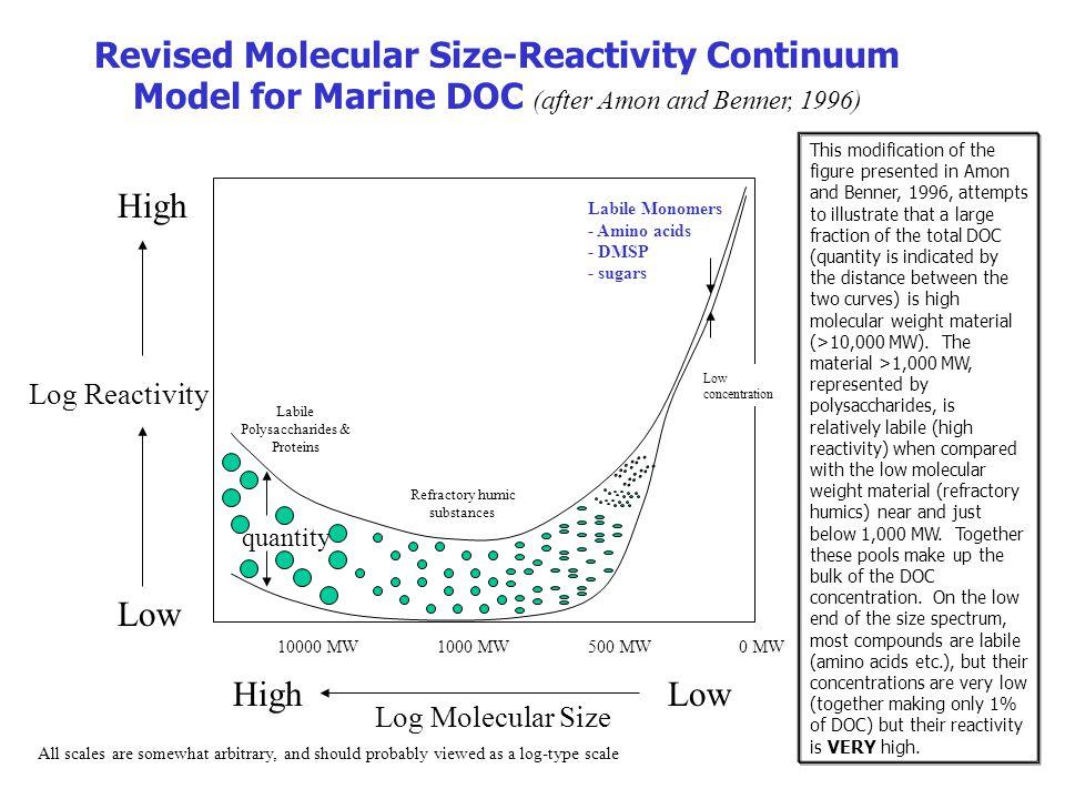 Log Molecular Size HighLow 1000 MW500 MW0 MW10000 MW Log Reactivity High Low Revised Molecular Size-Reactivity Continuum Model for Marine DOC (after A