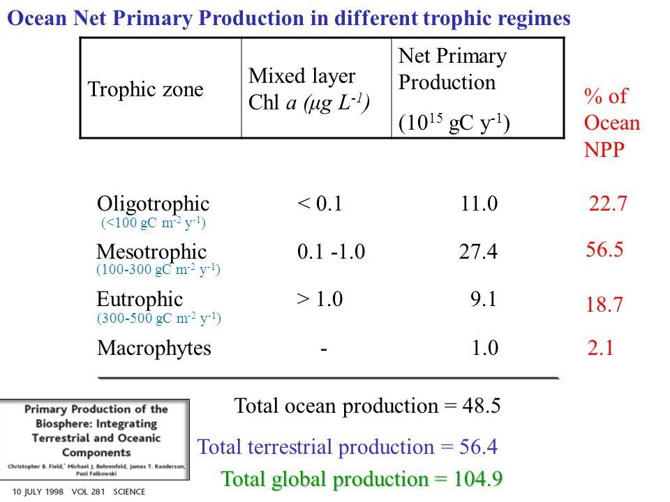 Trophic zone Mixed layer Chl a (μg L -1 ) Net Primary Production (10 15 gC y -1 ) Oligotrophic< 0.1 11.0 Mesotrophic0.1 -1.0 27.4 Eutrophic> 1.0 9.1 M