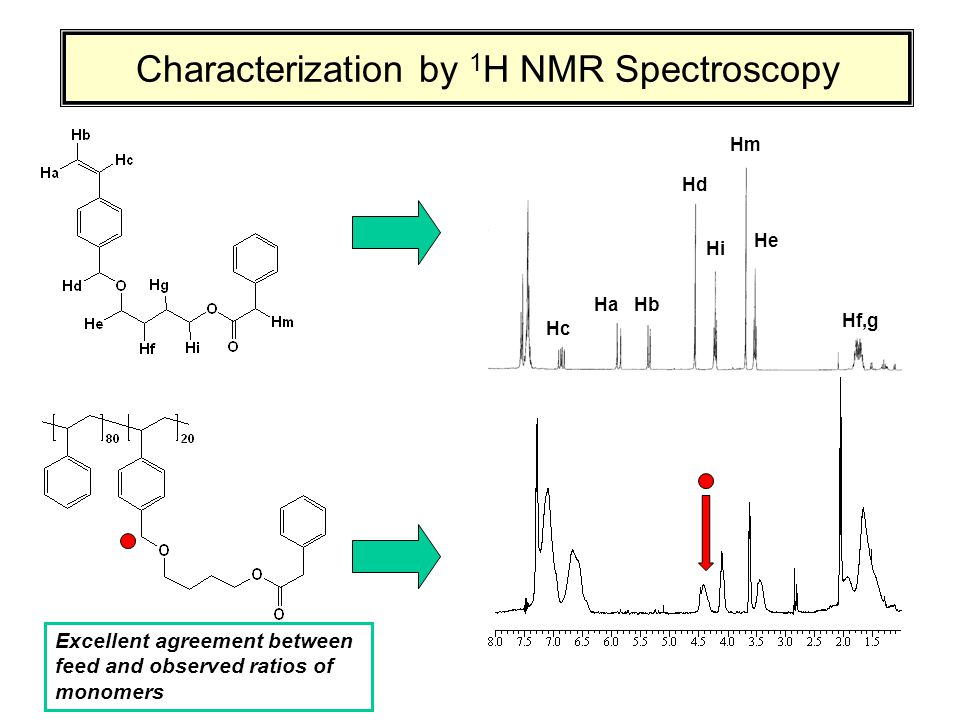 Characterization by 1 H NMR Spectroscopy Hc HaHb Hd Hi Hm He Hf,g Excellent agreement between feed and observed ratios of monomers