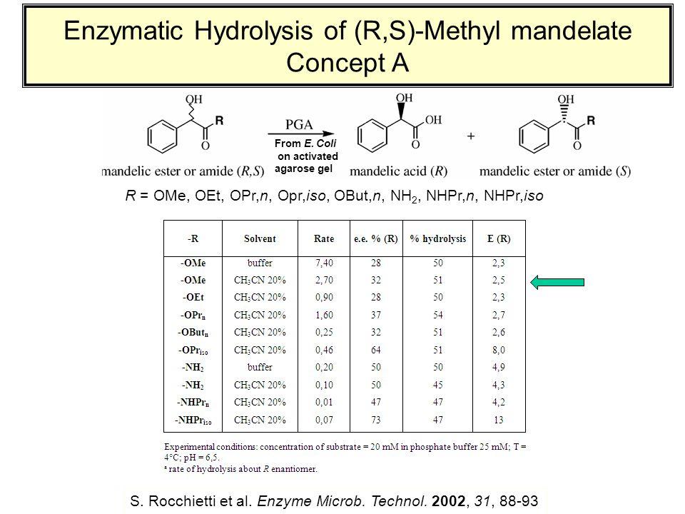 Enzymatic Hydrolysis of (R,S)-Methyl mandelate Concept A R = OMe, OEt, OPr,n, Opr,iso, OBut,n, NH 2, NHPr,n, NHPr,iso S.