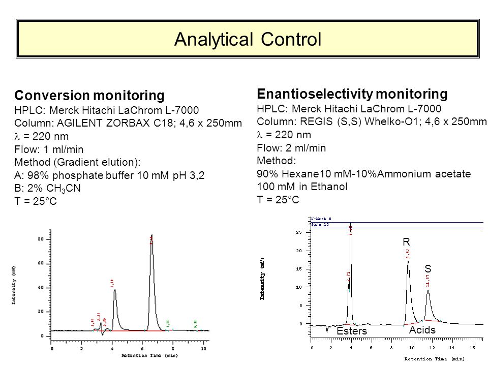 Analytical Control Conversion monitoring HPLC: Merck Hitachi LaChrom L-7000 Column: AGILENT ZORBAX C18; 4,6 x 250mm = 220 nm Flow: 1 ml/min Method (Gr