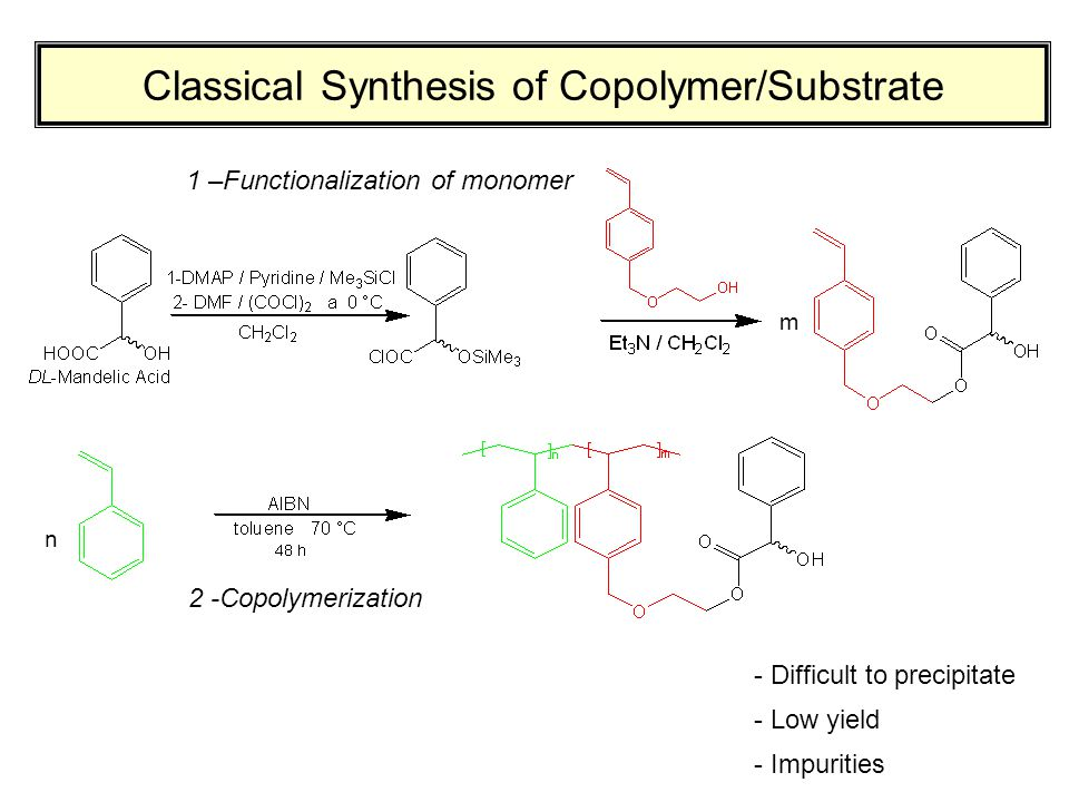 Classical Synthesis of Copolymer/Substrate 1 –Functionalization of monomer - Difficult to precipitate - Low yield - Impurities 2 -Copolymerization n m