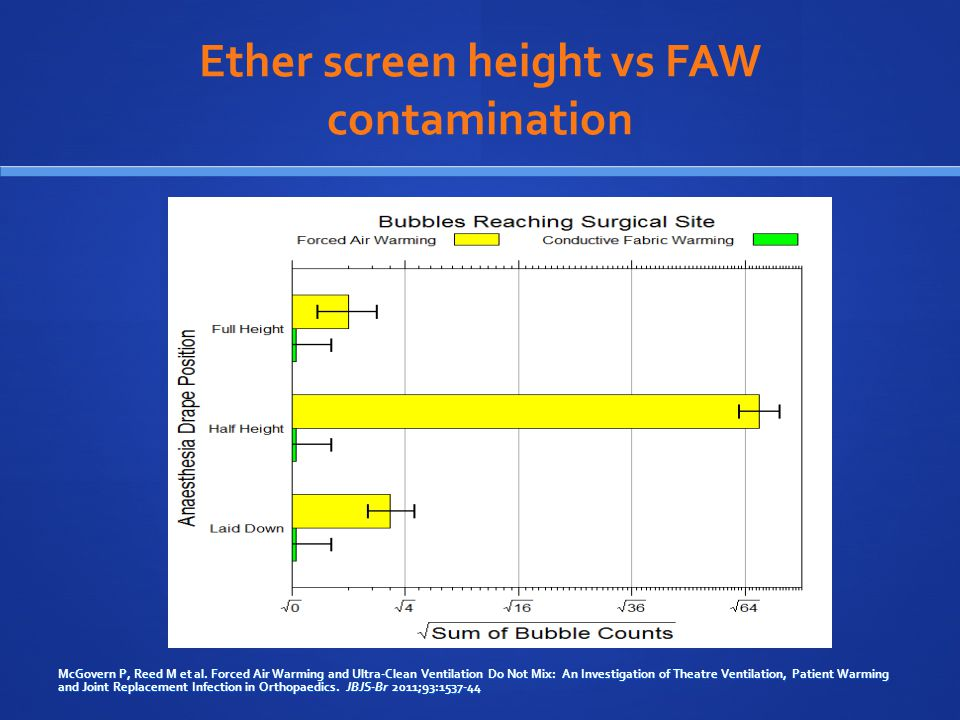 Ether screen height vs FAW contamination McGovern P, Reed M et al.