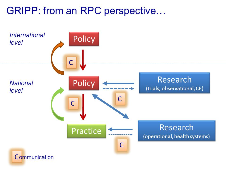 International level National level Policy Practice GRIPP: from an RPC perspective… C Research (trials, observational, CE) Research (operational, healt