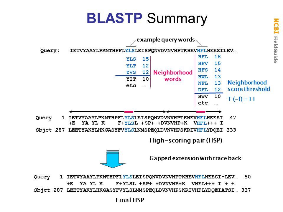 NCBI FieldGuide YLS HFL Sbjct 287 LEETYAKYLHKGASYFVYLSLNMSPEQLDVNVHPSKRIVHFLYDQEI 333 Query 1 IETVYAAYLPKNTHPFLYLSLEISPQNVDVNVHPTKHEVHFLHEESI 47 Gapped extension with trace back Query 1 IETVYAAYLPKNTHPFLYLSLEISPQNVDVNVHPTKHEVHFLHEESI-LEV… 50 +E YA YL K F+YLSL +SP+ +DVNVHP+K VHFL+++ I + + Sbjct 287 LEETYAKYLHKGASYFVYLSLNMSPEQLDVNVHPSKRIVHFLYDQEIATSI… 337 Final HSP +E YA YL K F+ L +SP+ +DVNVHP+K V +++ I High-scoring pair (HSP) HFL 18 HFV 15 HFS 14 HWL 13 NFL 13 DFL 12 HWV 10 etc … YLS 15 YLT 12 YVS 12 YIT 10 etc … Neighborhood words Neighborhood score threshold T (-f) =11 Query: IETVYAAYLPKNTHPFLYLSLEISPQNVDVNVHPTKHEVHFLHEESILEV… example query words BLASTP Summary