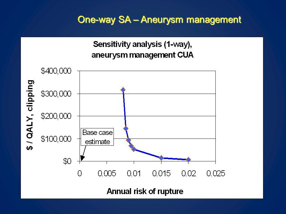 One-way SA – Aneurysm management