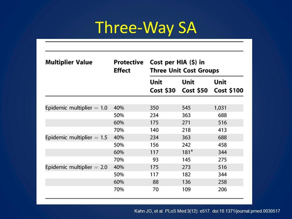 Three-Way SA Kahn JG, et al. PLoS Med 3(12): e517. doi:10.1371/journal.pmed.0030517
