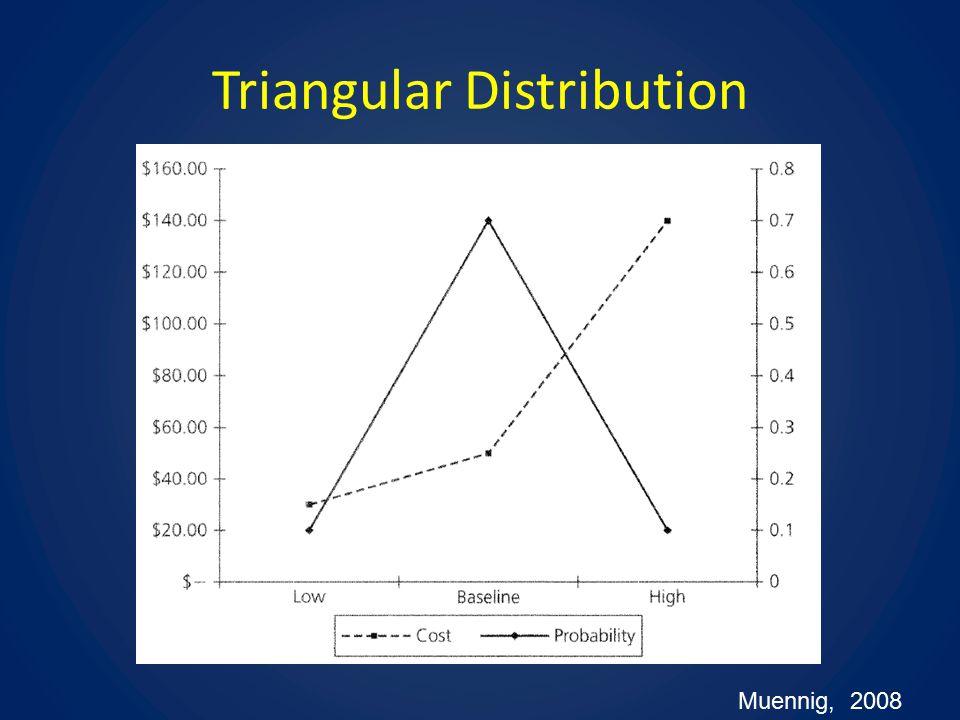 Triangular Distribution Muennig, 2008