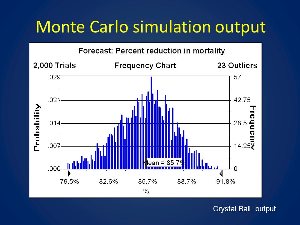 Monte Carlo simulation output Crystal Ball output
