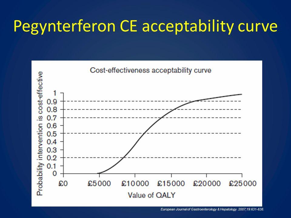 Pegynterferon CE acceptability curve European Journal of Gastroenterology & Hepatology.