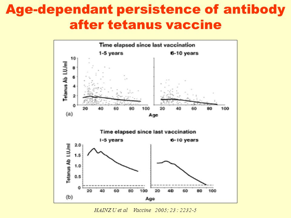 HAINZ U et al Vaccine 2005; 23 : 2232-5 Age-dependant persistence of antibody after tetanus vaccine