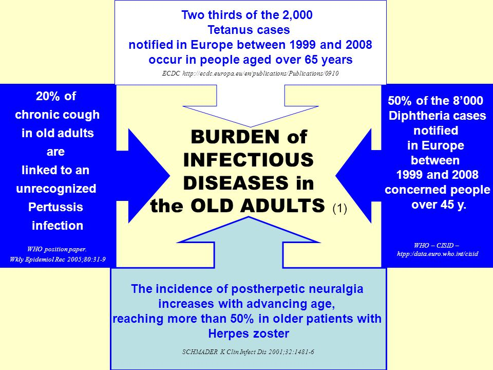 The incidence of postherpetic neuralgia increases with advancing age, reaching more than 50% in older patients with Herpes zoster SCHMADER K Clin Infect Dis 2001;32:1481-6 20% of chronic cough in old adults are linked to an unrecognized Pertussis infection WHO position paper.