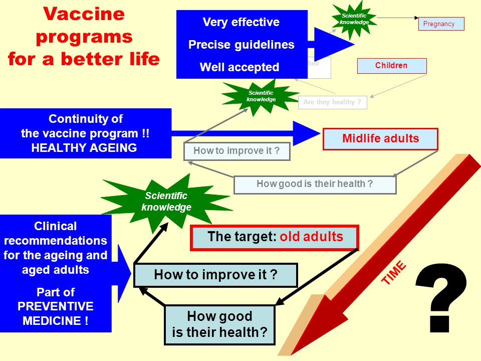 TIME Vaccine programs for a better life Clinical recommendations for the ageing and aged adults Part of PREVENTIVE MEDICINE ! The target: old adults H