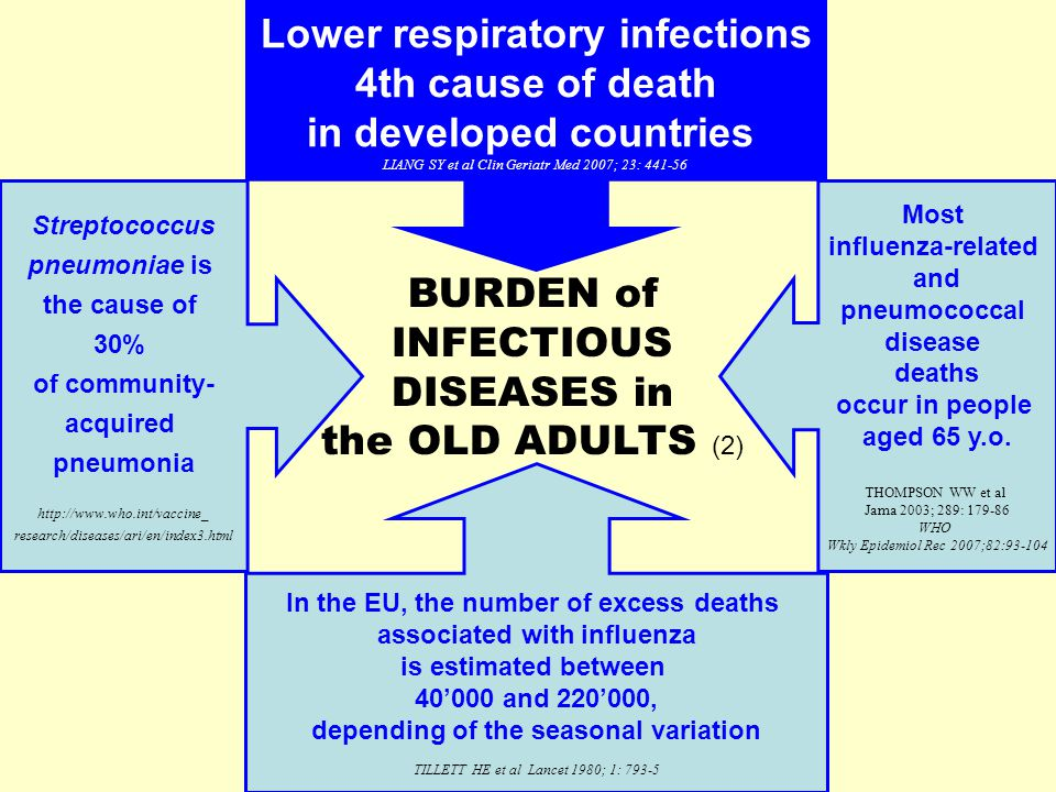 In the EU, the number of excess deaths associated with influenza is estimated between 40'000 and 220'000, depending of the seasonal variation TILLETT