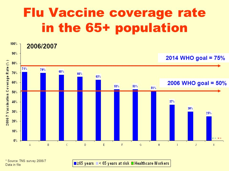 Flu Vaccine coverage rate in the 65+ population * Source: TNS survey 2006/7 Data in file 2014 WHO goal = 75% 2006 WHO goal = 50% 2006/2007