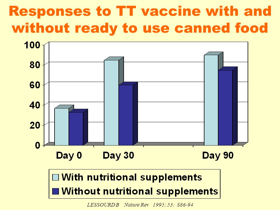 Responses to TT vaccine with and without ready to use canned food LESSOURD B Nature Rev 1995; 53: S86-94