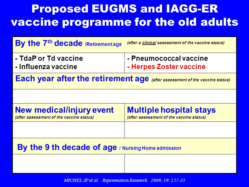 Proposed EUGMS and IAGG-ER vaccine programme for the old adults By the 7 th decade /Retirement age (after a clinical assessment of the vaccine status)