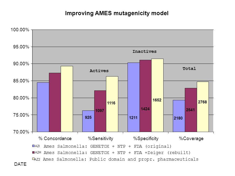 DATE AZ2 Ames Salmonella: Public domain and propr. pharmaceuticals Improving AMES mutagenicity model 925 1211 2180 1097 1424 2541 1116 1652 2768 70.00