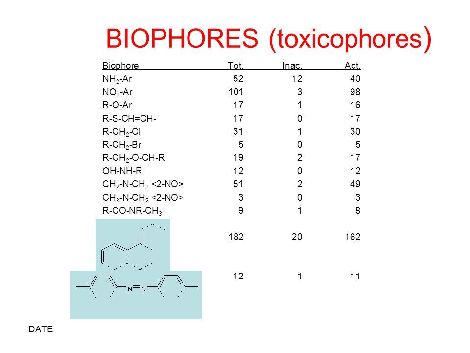DATE BIOPHORES (toxicophores ) BiophoreTot.Inac.Act. NH 2 -Ar521240 NO 2 -Ar101398 R-O-Ar17116 R-S-CH=CH-17017 R-CH 2 -Cl31130 R-CH 2 -Br505 R-CH 2 -O