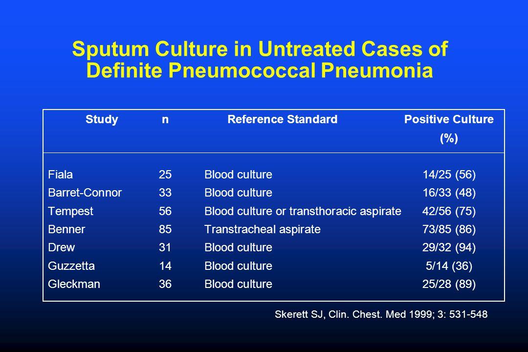 Sputum Culture in Untreated Cases of Definite Pneumococcal Pneumonia StudynReference StandardPositive Culture (%) Fiala25Blood culture14/25 (56) Barret-Connor33Blood culture16/33 (48) Tempest 56Blood culture or transthoracic aspirate42/56 (75) Benner85Transtracheal aspirate73/85 (86) Drew31Blood culture29/32 (94) Guzzetta 14Blood culture5/14 (36) Gleckman 36Blood culture25/28 (89) Skerett SJ, Clin.