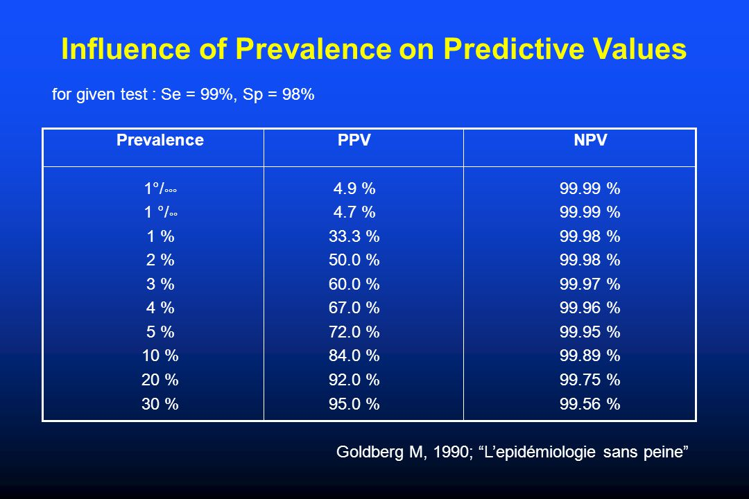 Influence of Prevalence on Predictive Values PrevalencePPVNPV 1°/ °°° 4.9 %99.99 % 1 °/ °° 4.7 %99.99 % 1 %33.3 %99.98 % 2 %50.0 %99.98 % 3 %60.0 %99.97 % 4 %67.0 %99.96 % 5 %72.0 %99.95 % 10 %84.0 %99.89 % 20 %92.0 %99.75 % 30 %95.0 %99.56 % Goldberg M, 1990; L'epidémiologie sans peine for given test : Se = 99%, Sp = 98%