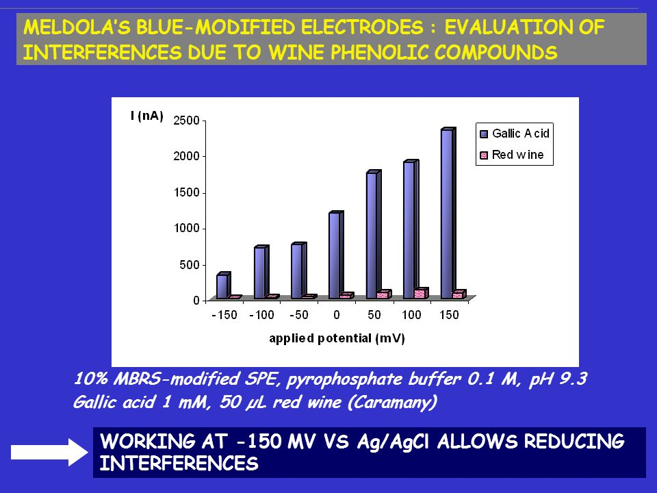10% MBRS-modified SPE, pyrophosphate buffer 0.1 M, pH 9.3 Gallic acid 1 mM, 50 µL red wine (Caramany) WORKING AT -150 MV VS Ag/AgCl ALLOWS REDUCING INTERFERENCES MELDOLA'S BLUE-MODIFIED ELECTRODES : EVALUATION OF INTERFERENCES DUE TO WINE PHENOLIC COMPOUNDS