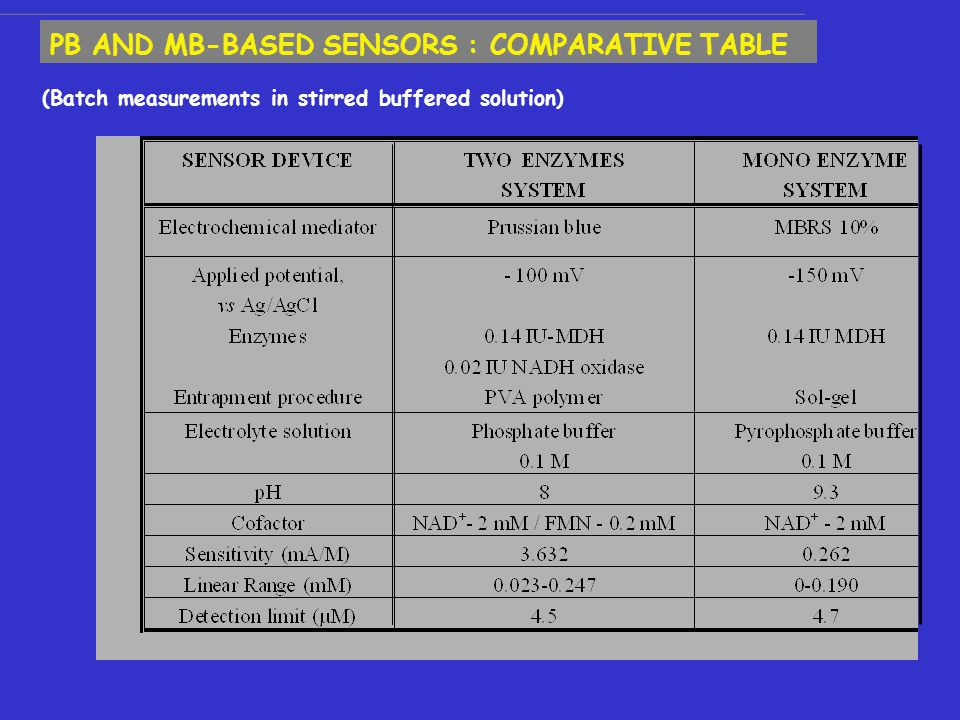 (Batch measurements in stirred buffered solution) PB AND MB-BASED SENSORS : COMPARATIVE TABLE