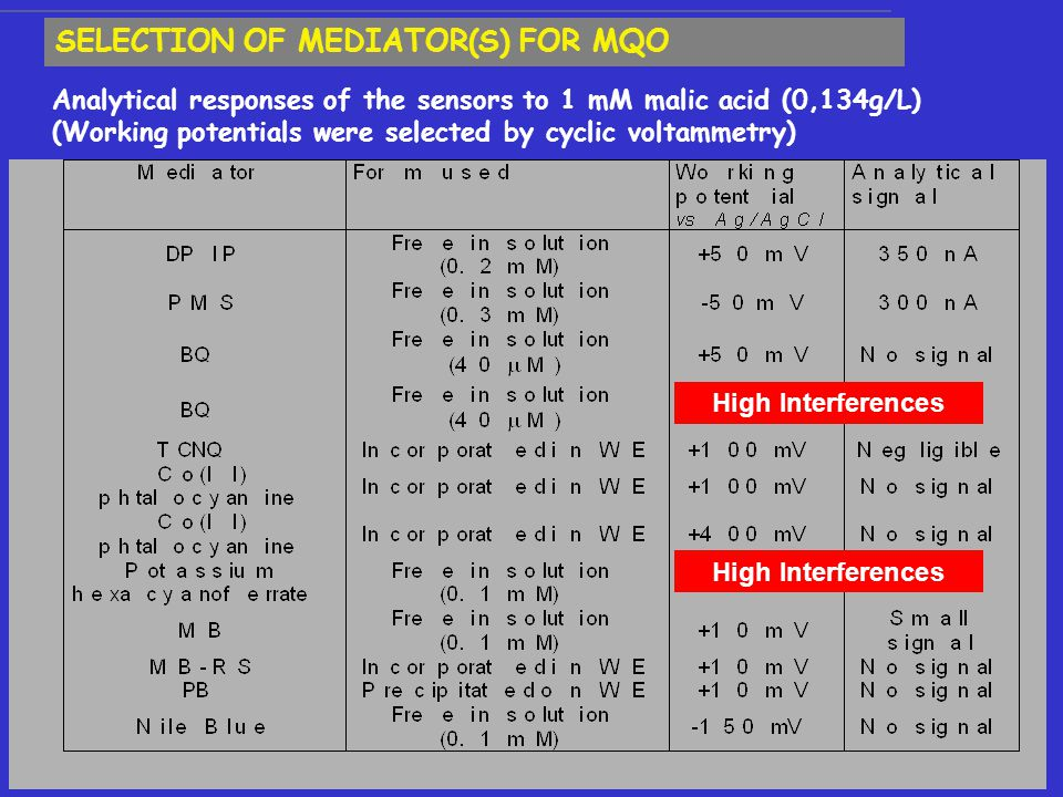 SELECTION OF MEDIATOR(S) FOR MQO Analytical responses of the sensors to 1 mM malic acid (0,134g/L) (Working potentials were selected by cyclic voltammetry) High Interferences
