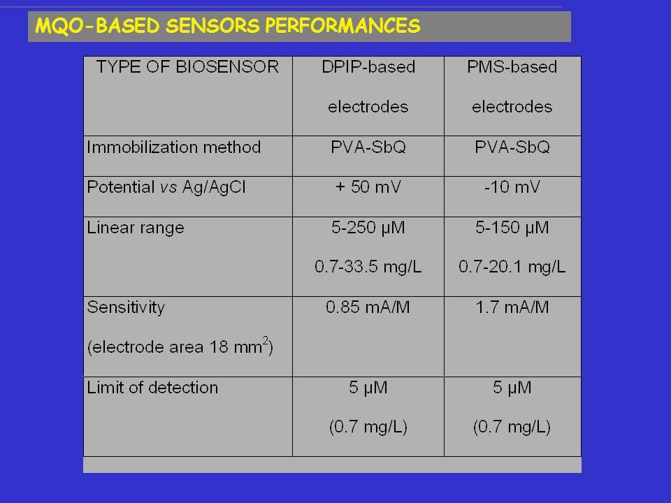 MQO-BASED SENSORS PERFORMANCES