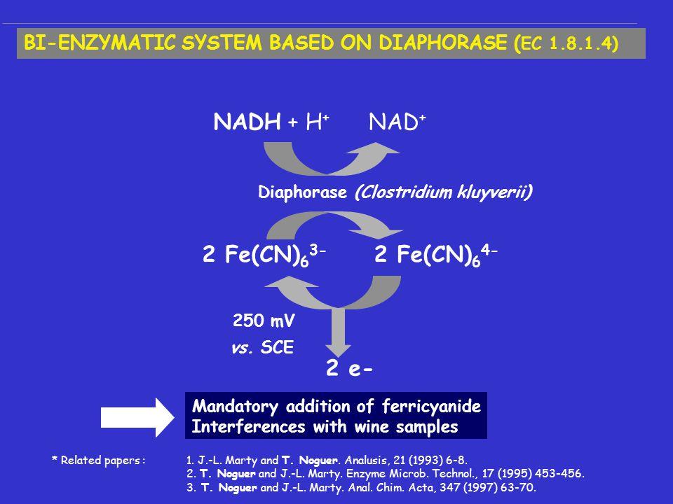 Diaphorase (Clostridium kluyverii) 2 Fe(CN) 6 3- 250 mV vs.