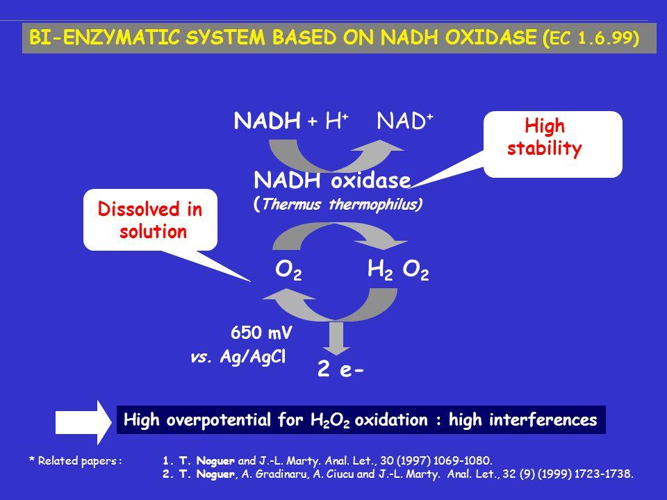 NADH oxidase ( Thermus thermophilus) O2O2 650 mV vs.