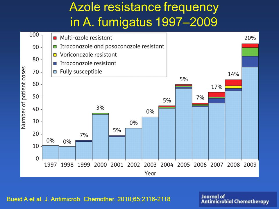 Azole resistance frequency in A. fumigatus 1997–2009 Bueid A et al.