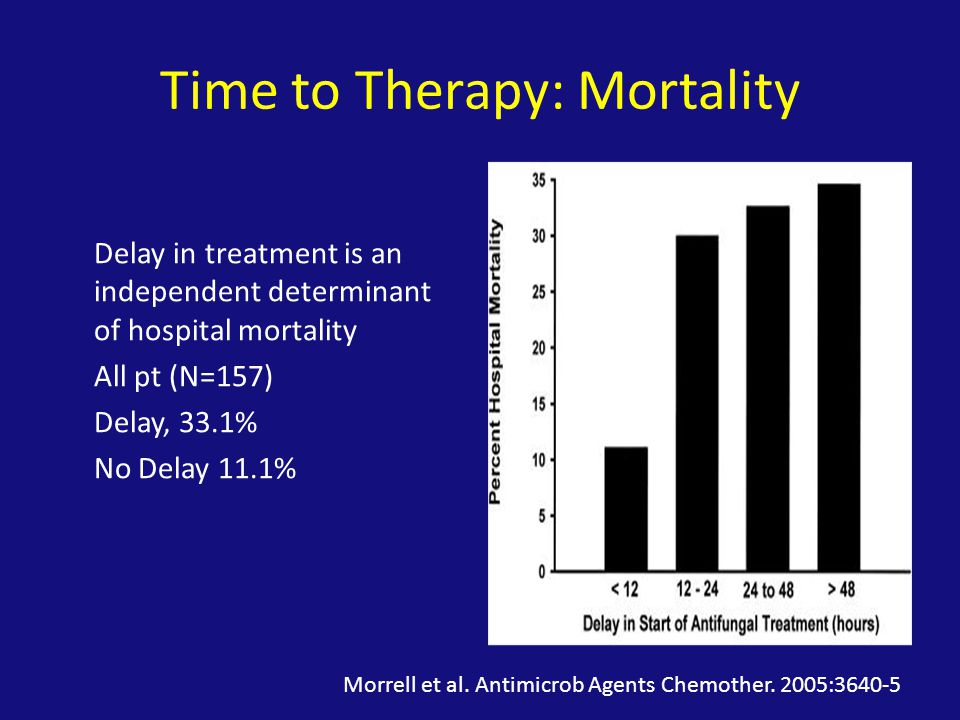 Time to Therapy: Mortality Delay in treatment is an independent determinant of hospital mortality All pt (N=157) Delay, 33.1% No Delay 11.1% Morrell et al.