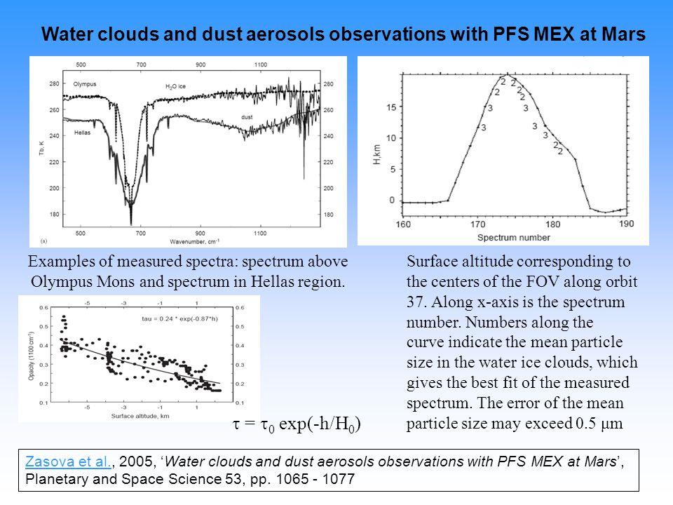 Examples of measured spectra: spectrum above Olympus Mons and spectrum in Hellas region.