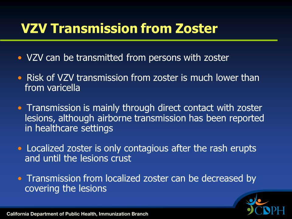 VZV Transmission from Zoster VZV can be transmitted from persons with zoster Risk of VZV transmission from zoster is much lower than from varicella Tr
