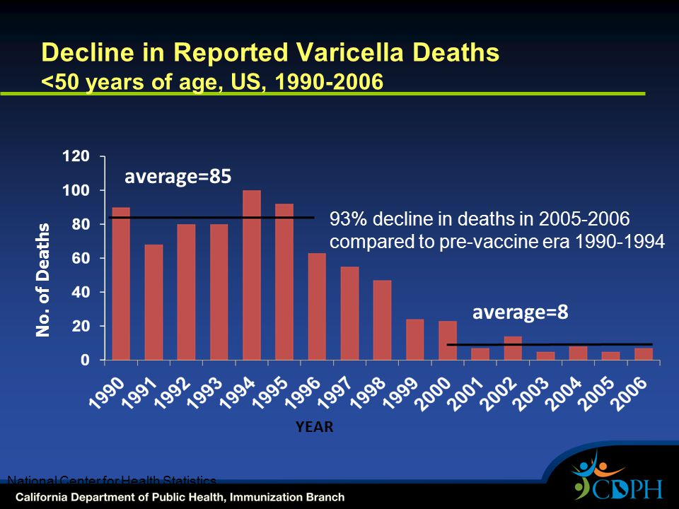 Decline in Reported Varicella Deaths <50 years of age, US, 1990-2006 No. of Deaths average=85 93% decline in deaths in 2005-2006 compared to pre-vacci